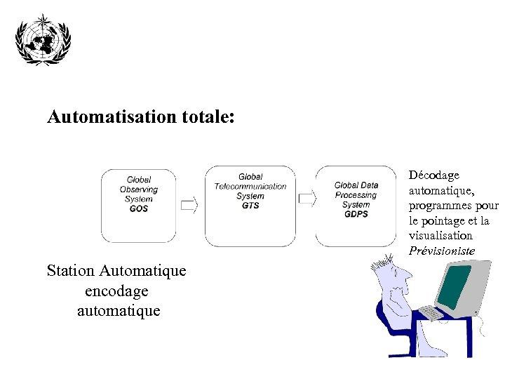 Automatisation totale: Décodage automatique, programmes pour le pointage et la visualisation Prévisioniste Station Automatique