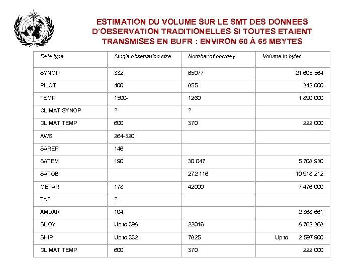 ESTIMATION DU VOLUME SUR LE SMT DES DONNEES D'OBSERVATION TRADITIONELLES SI TOUTES ETAIENT TRANSMISES
