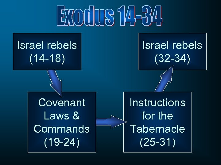 Israel rebels (14 -18) Covenant Laws & Commands (19 -24) Israel rebels (32 -34)