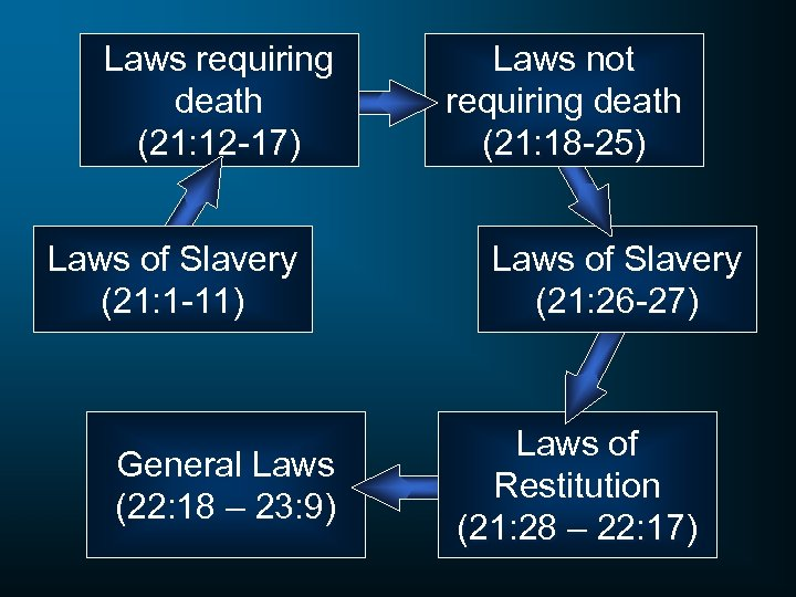 Laws requiring death (21: 12 -17) Laws of Slavery (21: 1 -11) General Laws