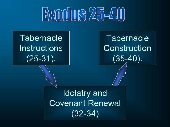 Tabernacle Instructions (25 -31). Tabernacle Construction (35 -40). Idolatry and Covenant Renewal (32 -34)