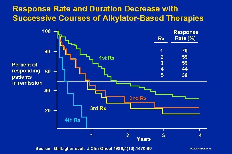 Response Rate and Duration Decrease with Successive Courses of Alkylator-Based Therapies 100 Rx 1