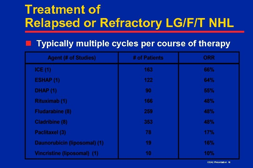 Treatment of Relapsed or Refractory LG/F/T NHL n Typically multiple cycles per course of