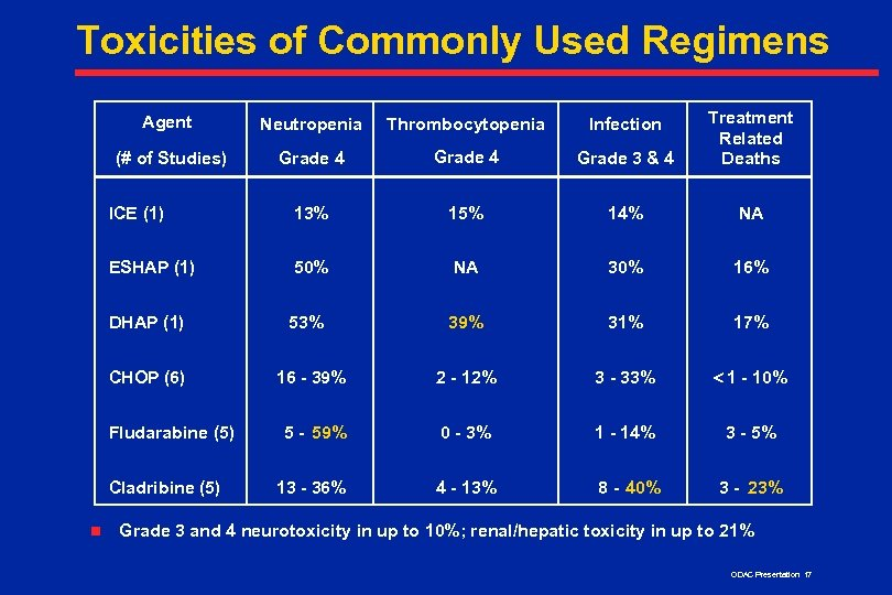 Toxicities of Commonly Used Regimens Agent Neutropenia Thrombocytopenia Infection (# of Studies) Grade 4