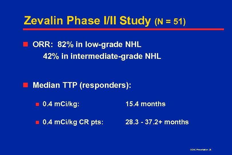Zevalin Phase I/II Study (N = 51) n ORR: 82% in low-grade NHL 42%