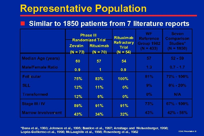 Representative Population n Similar to 1850 patients from 7 literature reports Phase III Randomized