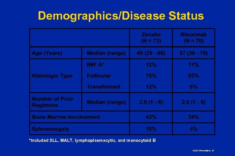Demographics/Disease Status *Included SLL, MALT, lymphoplasmacytic, and monocytoid B ODAC Presentation 37