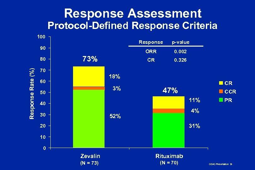 Response Assessment Protocol-Defined Response Criteria 100 Response ORR Response Rate (%) 80 73% 0.