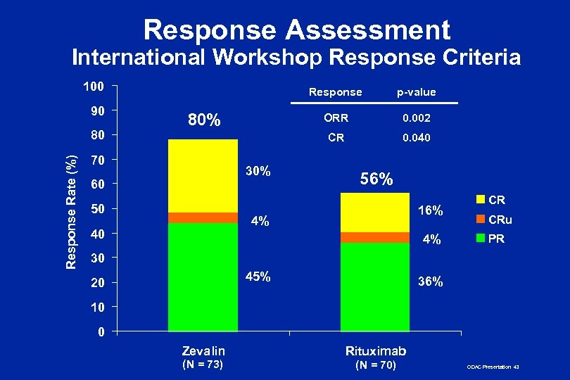 Response Assessment International Workshop Response Criteria 100 90 Response Rate (%) 80 Response ORR