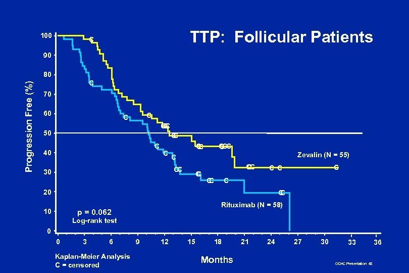 100 TTP: Follicular Patients C 90 Progression Free (%) 80 C 70 60 C