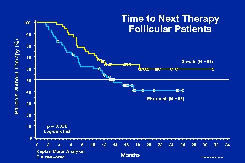Time to Next Therapy Follicular Patients 100 Patients Without Therapy (%) 90 C 80