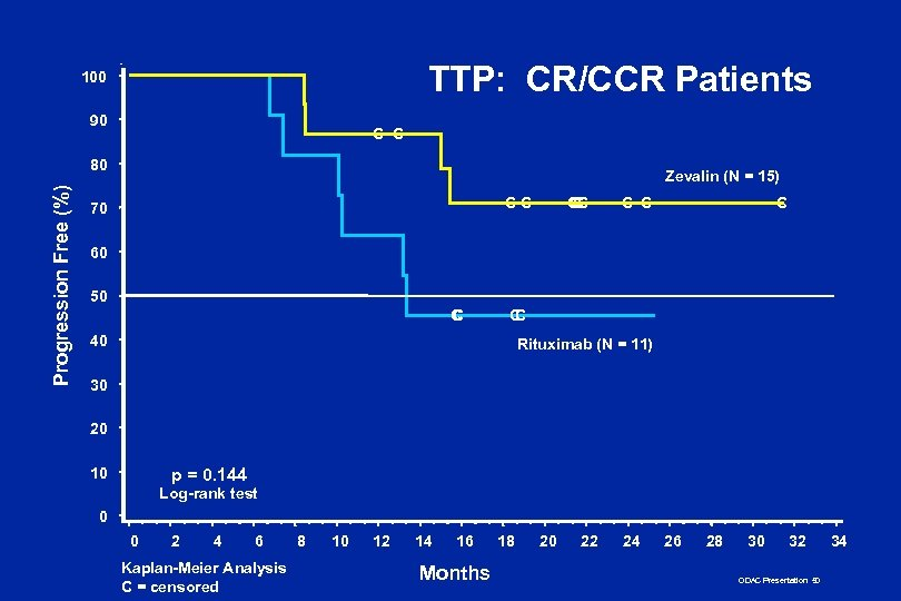 TTP: CR/CCR Patients 100 90 C C Progression Free (%) 80 Zevalin (N =