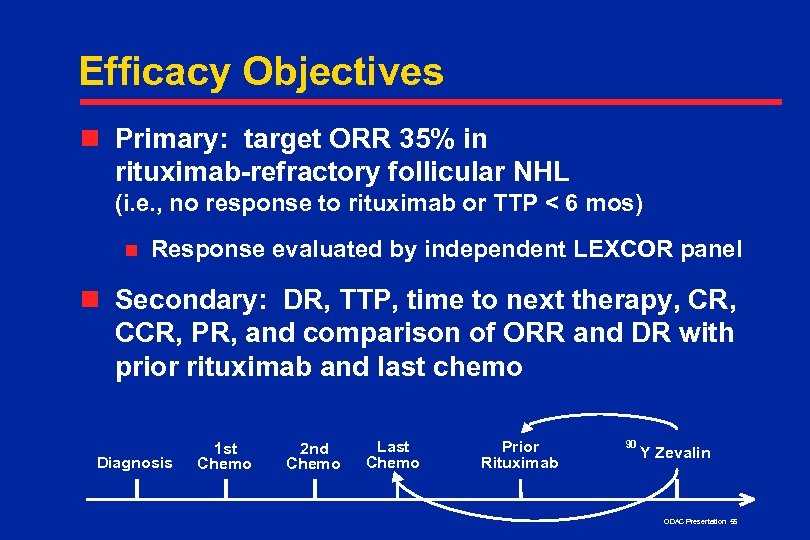 Efficacy Objectives n Primary: target ORR 35% in rituximab-refractory follicular NHL (i. e. ,