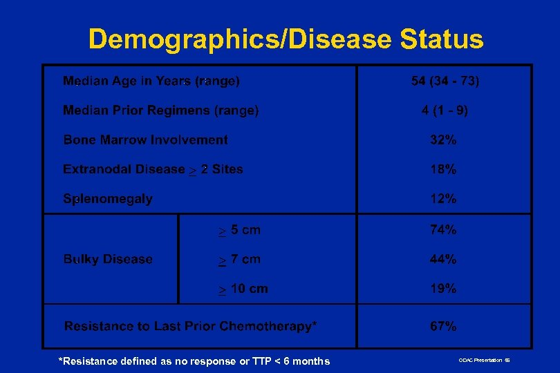 Demographics/Disease Status *Resistance defined as no response or TTP < 6 months ODAC Presentation