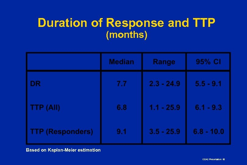 Duration of Response and TTP (months) Based on Kaplan-Meier estimation ODAC Presentation 58