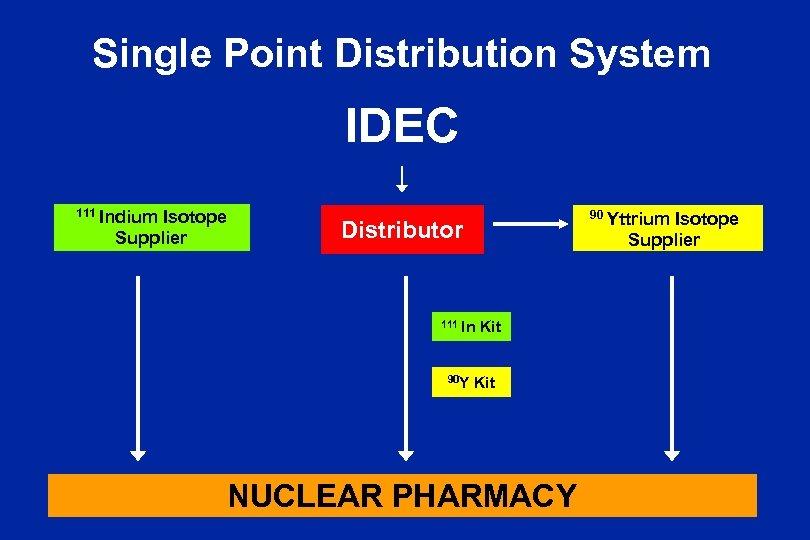 Single Point Distribution System IDEC 111 Indium Isotope Supplier 90 Yttrium Isotope Supplier Distributor
