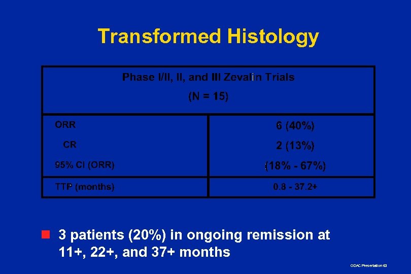 Transformed Histology n 3 patients (20%) in ongoing remission at 11+, 22+, and 37+
