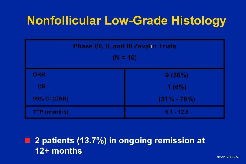 Nonfollicular Low-Grade Histology n 2 patients (13. 7%) in ongoing remission at 12+ months