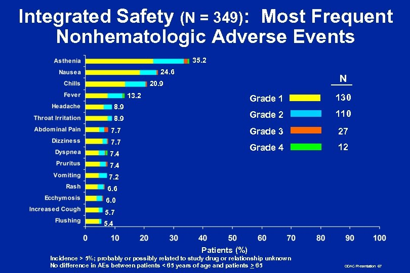 Integrated Safety (N = 349): Most Frequent Nonhematologic Adverse Events 35. 2 24. 6