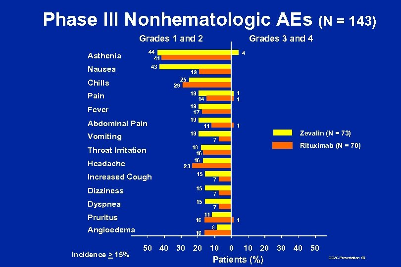 Phase III Nonhematologic AEs (N = 143) Grades 1 and 2 Grades 3 and