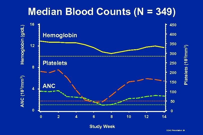 16 450 Hemoglobin 400 350 12 300 Platelets 8 250 ANC (103/mm 3) 200