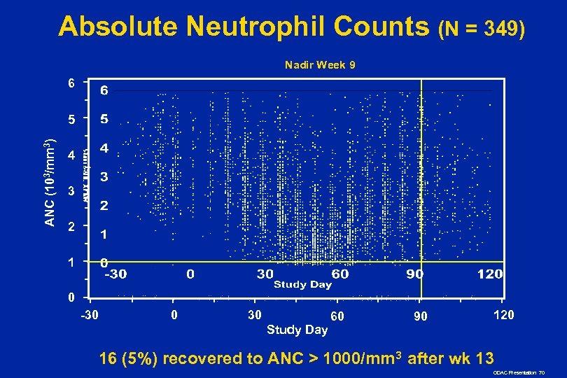Absolute Neutrophil Counts (N = 349) Nadir Week 9 6 ANC (103/mm 3) 5