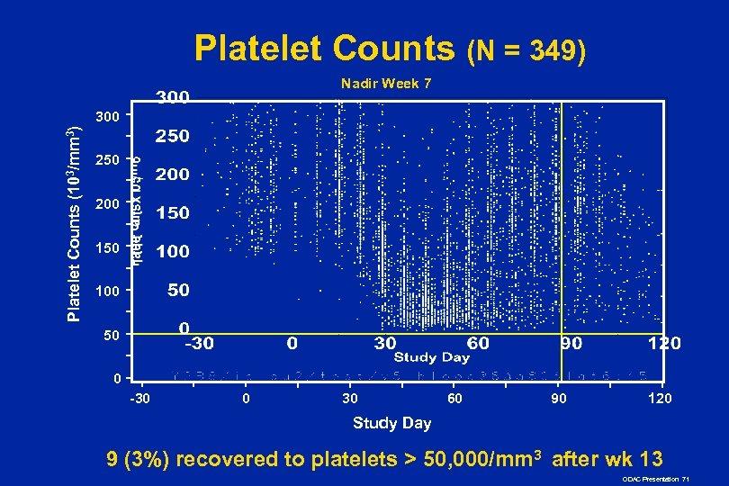 Platelet Counts (N = 349) Nadir Week 7 Platelet Counts (103/mm 3) 300 250