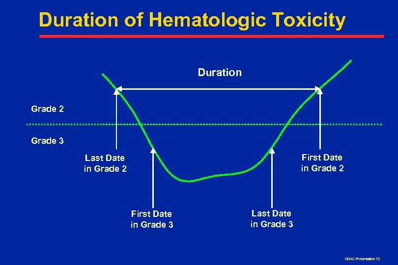 Duration of Hematologic Toxicity Duration Grade 2 Grade 3 First Date in Grade 2