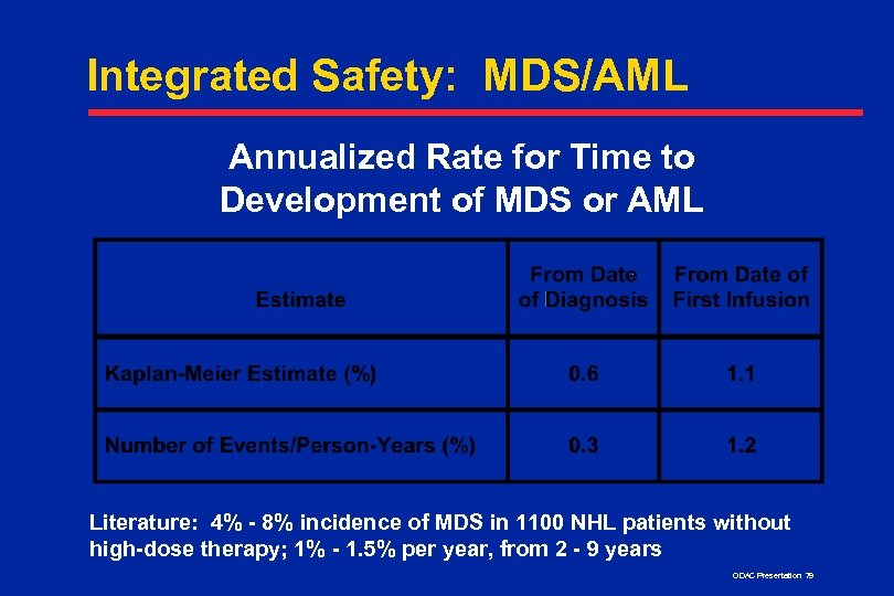 Integrated Safety: MDS/AML Annualized Rate for Time to Development of MDS or AML Literature: