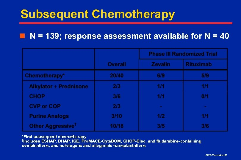 Subsequent Chemotherapy n N = 139; response assessment available for N = 40 *First