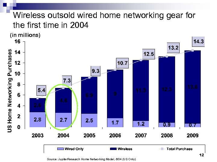 Wireless outsold wired home networking gear for the first time in 2004 US Home
