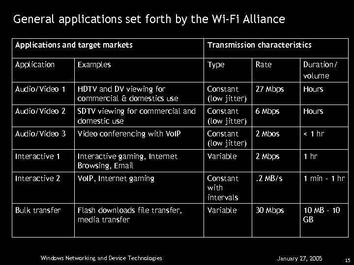 General applications set forth by the Wi-Fi Alliance Applications and target markets Transmission characteristics