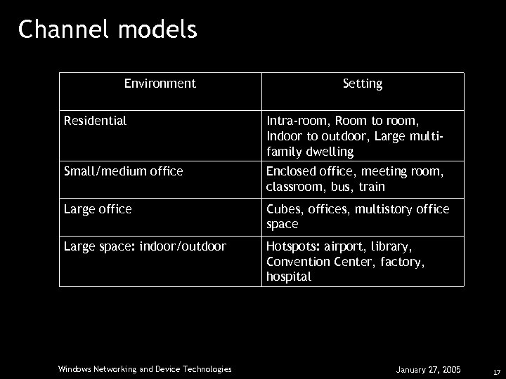 Channel models Environment Setting Residential Intra-room, Room to room, Indoor to outdoor, Large multifamily
