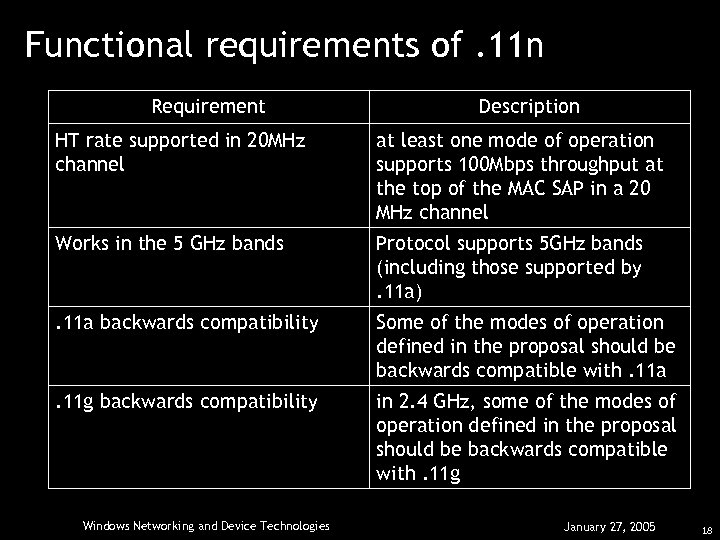 Functional requirements of. 11 n Requirement Description HT rate supported in 20 MHz channel