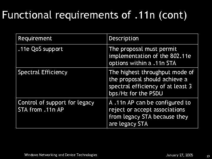 Functional requirements of. 11 n (cont) Requirement Description . 11 e Qo. S support