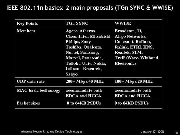 IEEE 802. 11 n basics: 2 main proposals (TGn SYNC & WWISE) Key Points