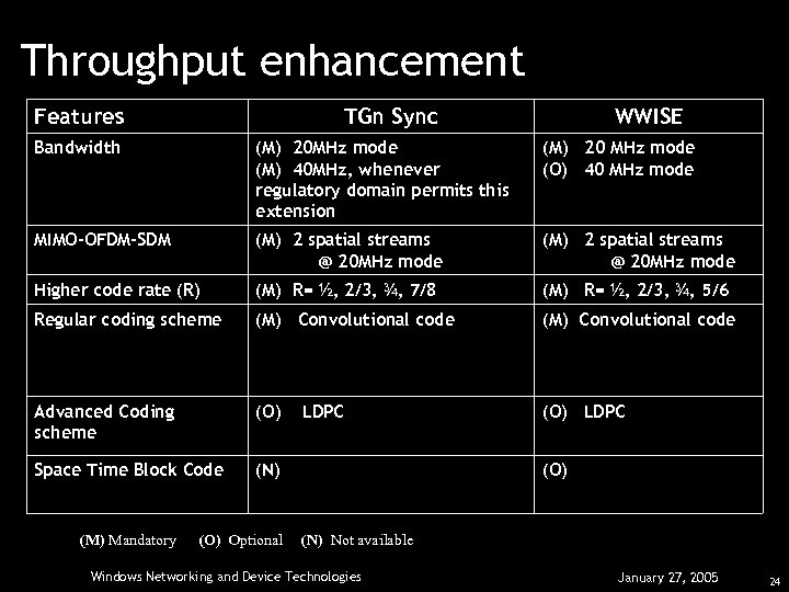 Throughput enhancement Features TGn Sync WWISE Bandwidth (M) 20 MHz mode (M) 40 MHz,