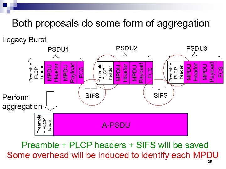 Both proposals do some form of aggregation Legacy Burst Preamble + PLCP Header FCS