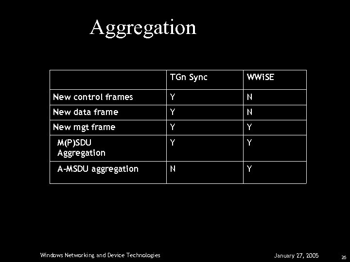 Aggregation TGn Sync WWi. SE New control frames Y N New data frame Y