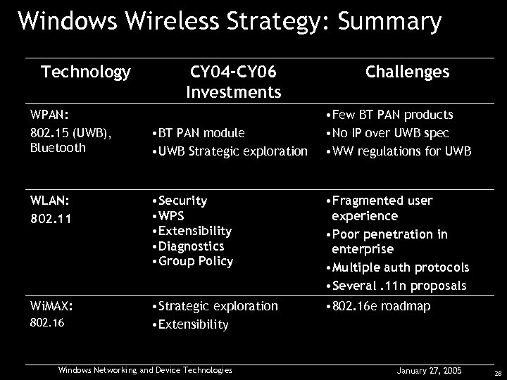 Windows Wireless Strategy: Summary Technology WPAN: 802. 15 (UWB), Bluetooth CY 04 -CY 06