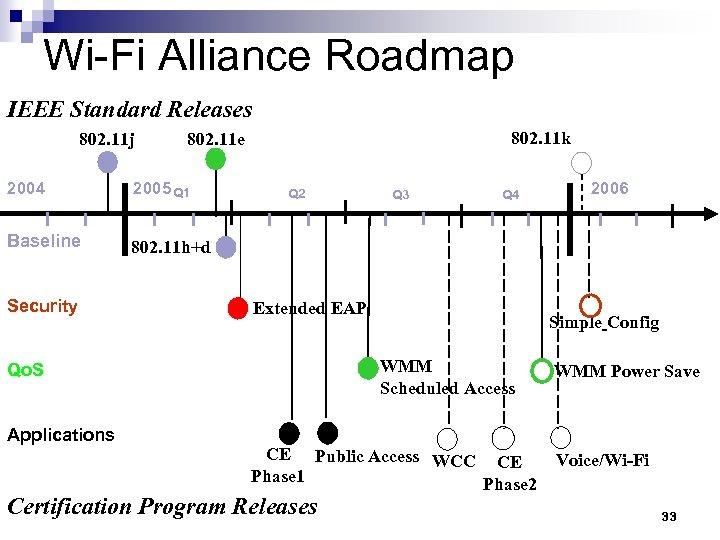 Wi-Fi Alliance Roadmap IEEE Standard Releases 802. 11 j 802. 11 k 802. 11