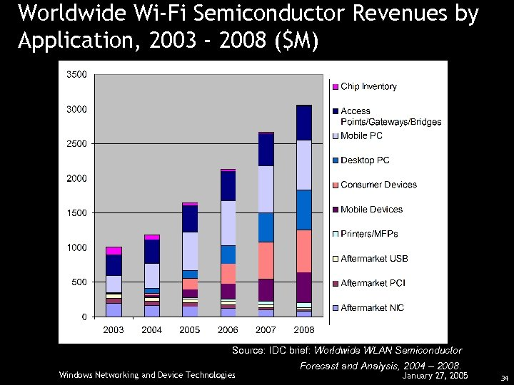 Worldwide Wi-Fi Semiconductor Revenues by Application, 2003 - 2008 ($M) Source: IDC brief: Worldwide