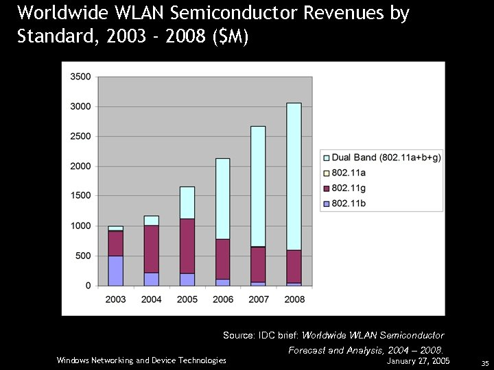 Worldwide WLAN Semiconductor Revenues by Standard, 2003 - 2008 ($M) Source: IDC brief: Worldwide