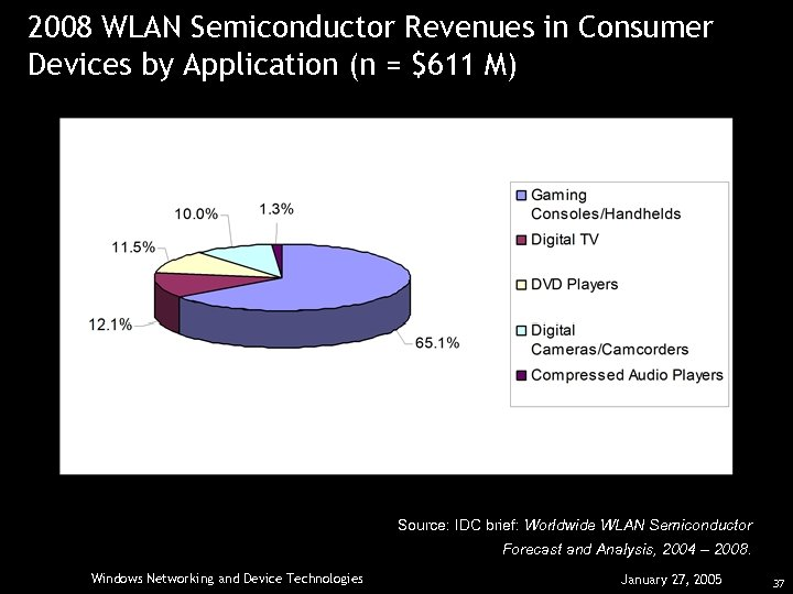 2008 WLAN Semiconductor Revenues in Consumer Devices by Application (n = $611 M) Source: