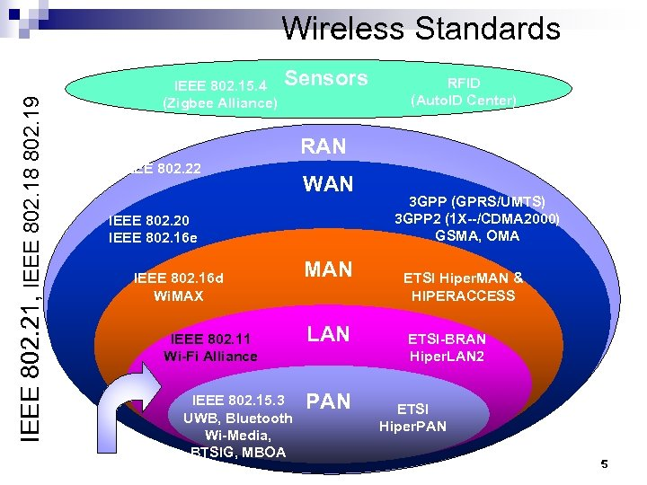 IEEE 802. 21, IEEE 802. 18 802. 19 Wireless Standards IEEE 802. 15. 4