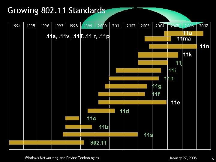 Growing 802. 11 Standards 1994 1995 1996 1997 1998 1999 2000 2001 2002 2003