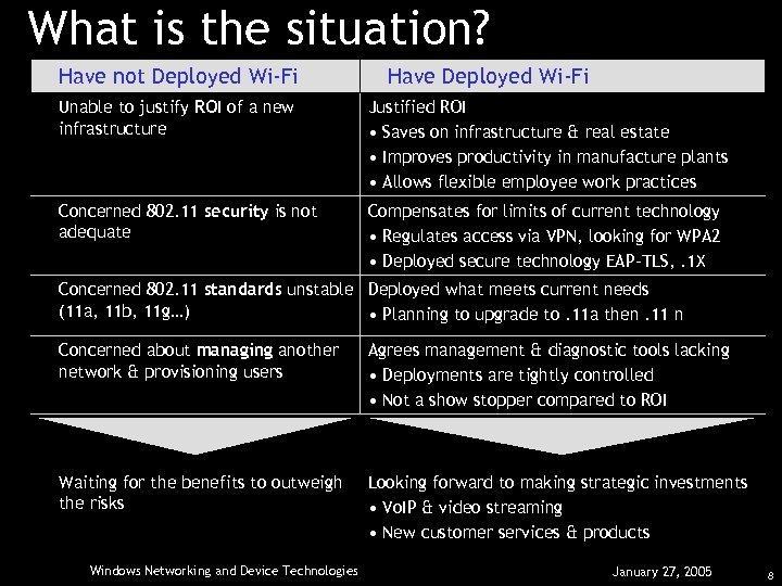 What is the situation? Have not Deployed Wi-Fi Have Deployed Wi-Fi Unable to justify