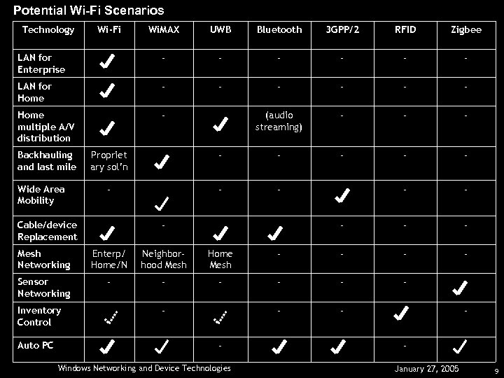 Potential Wi-Fi Scenarios Technology Wi. MAX UWB Bluetooth 3 GPP/2 RFID Zigbee LAN for