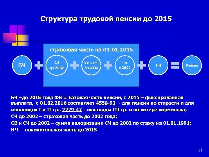 Структура трудовой пенсии до 2015 страховая часть на 01. 2015 БЧ СЧ до 2002