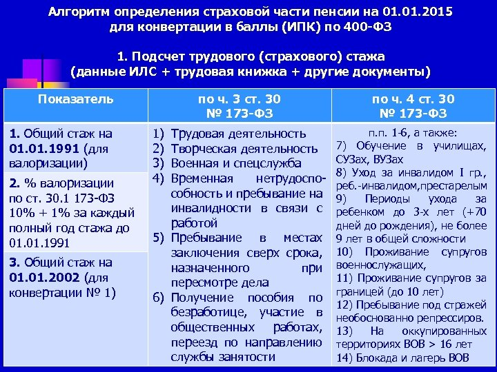 Алгоритм определения страховой части пенсии на 01. 2015 для конвертации в баллы (ИПК) по